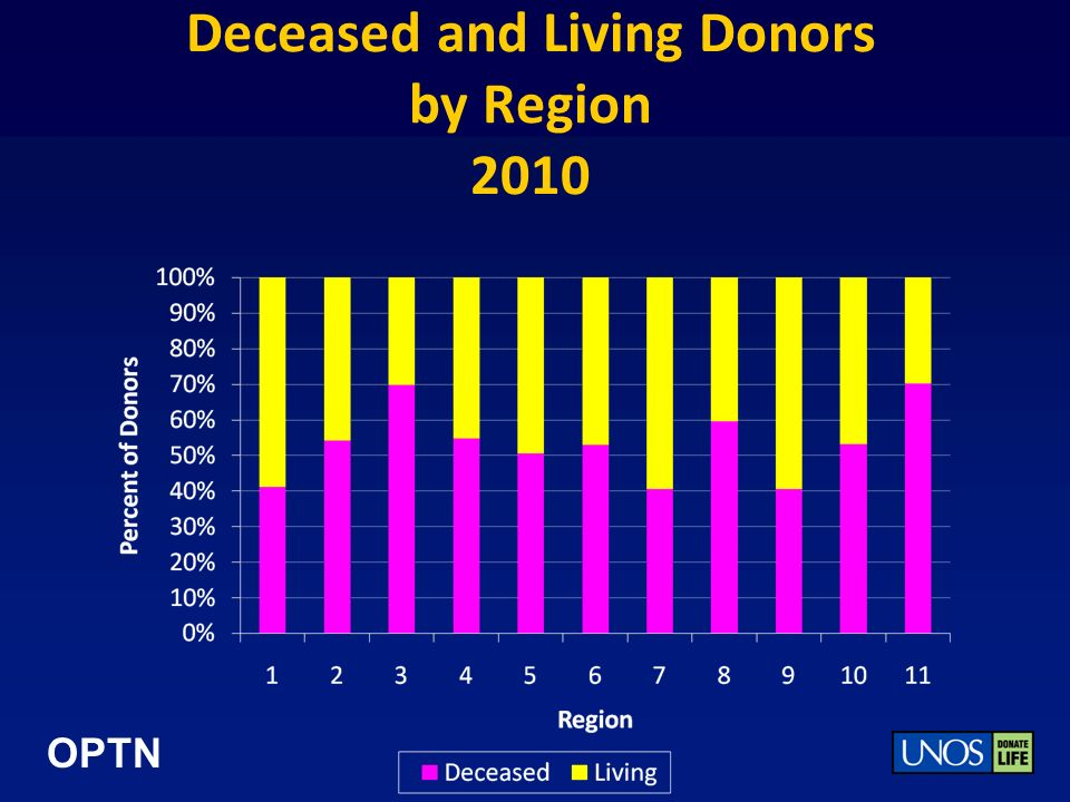 OPTN Deceased and Living Donors by Region 2010