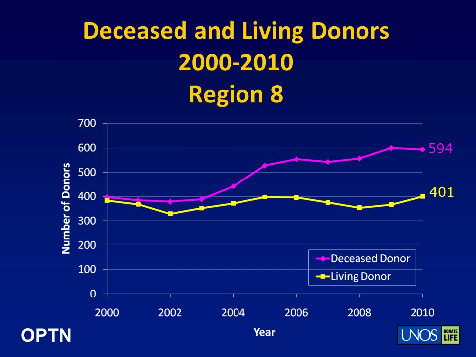 OPTN Deceased and Living Donors 2000-2010 Region 8 594 401