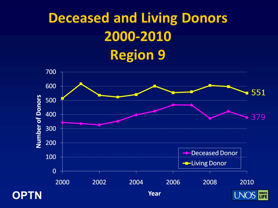 OPTN Deceased and Living Donors 2000-2010 Region 9 551 379