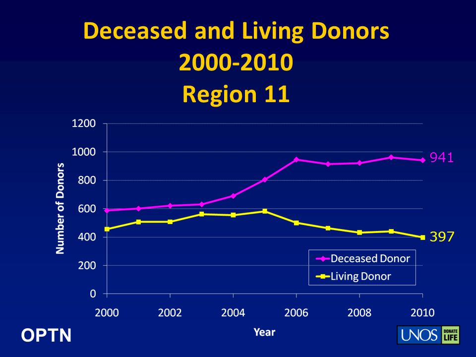 OPTN Deceased and Living Donors 2000-2010 Region 11 941 397