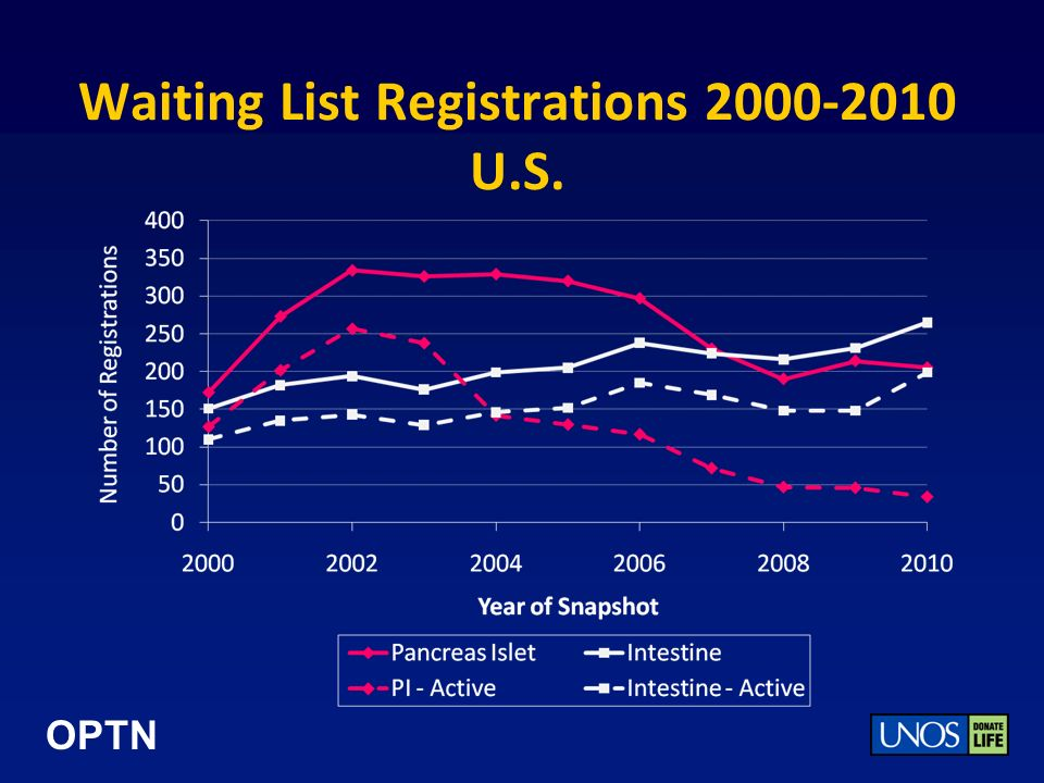 OPTN Waiting List Registrations 2000-2010 U.S.