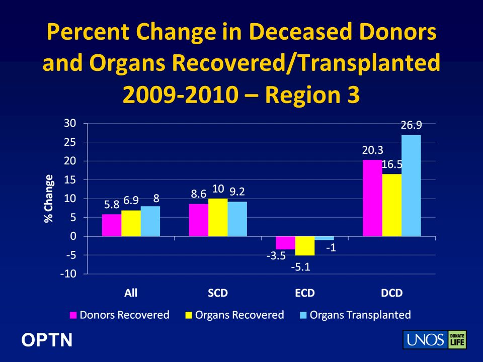 OPTN Percent Change in Deceased Donors and Organs Recovered/Transplanted 2009-2010 – Region 3