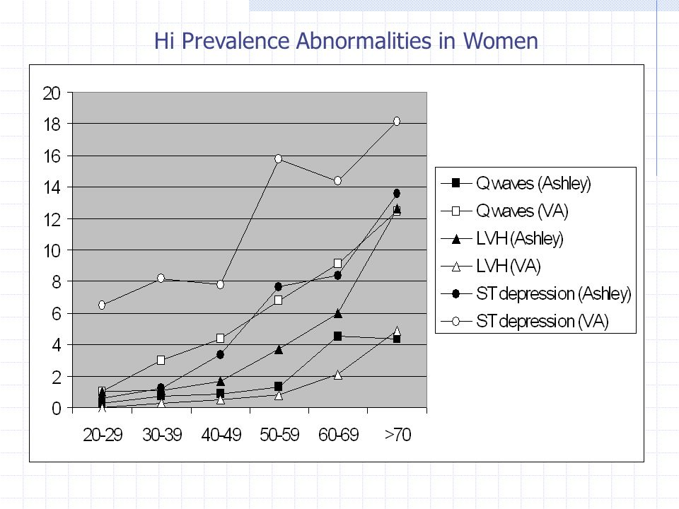 Hi Prevalence Abnormalities in Women