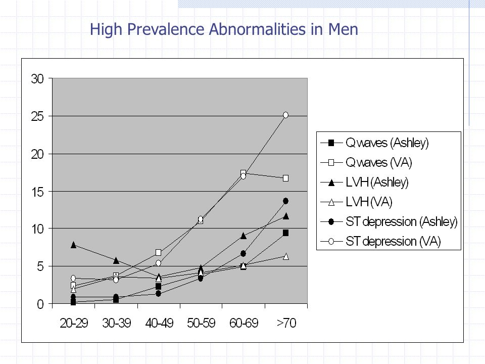 High Prevalence Abnormalities in Men