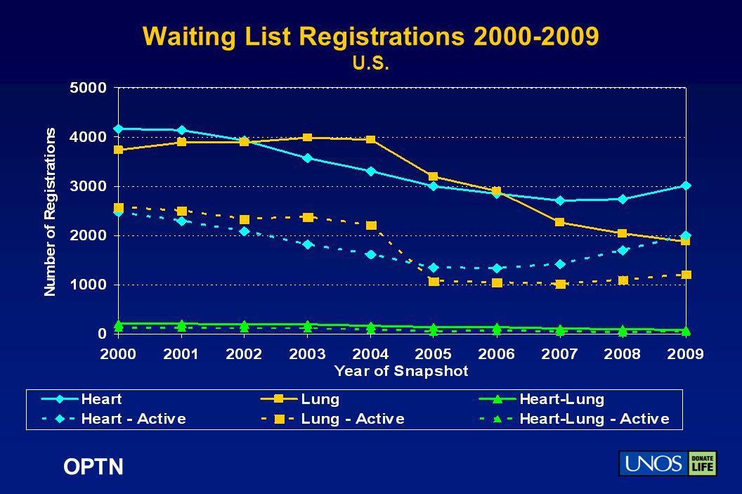 OPTN Waiting List Registrations 2000-2009 U.S.