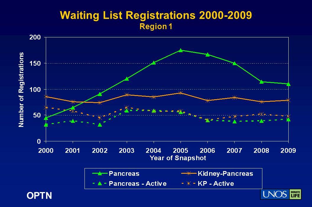 OPTN Waiting List Registrations 2000-2009 Region 1