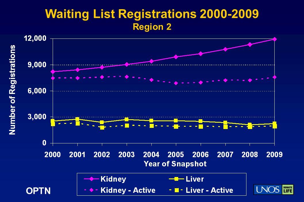 OPTN Waiting List Registrations 2000-2009 Region 2 Number of Registrations