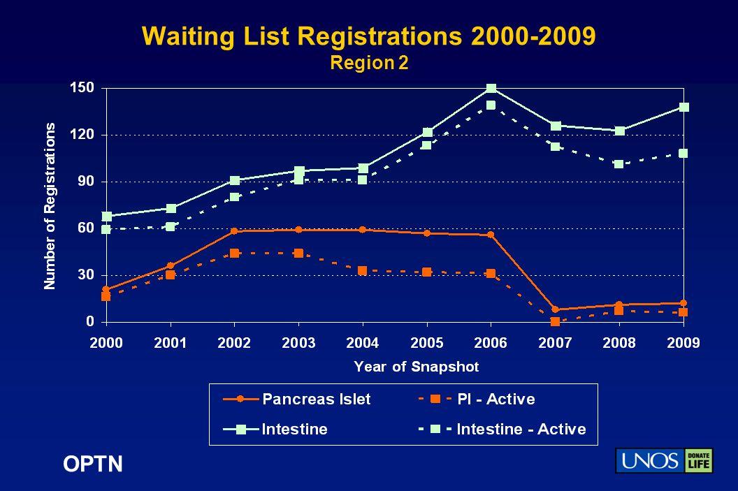 OPTN Waiting List Registrations 2000-2009 Region 2