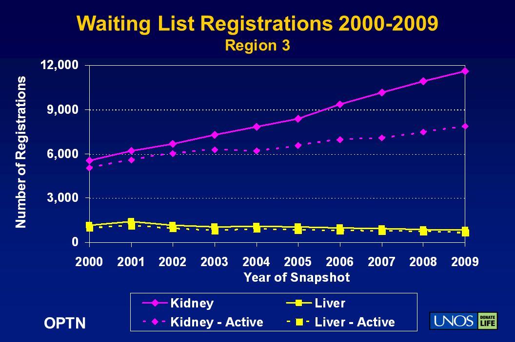 OPTN Waiting List Registrations 2000-2009 Region 3 Number of Registrations