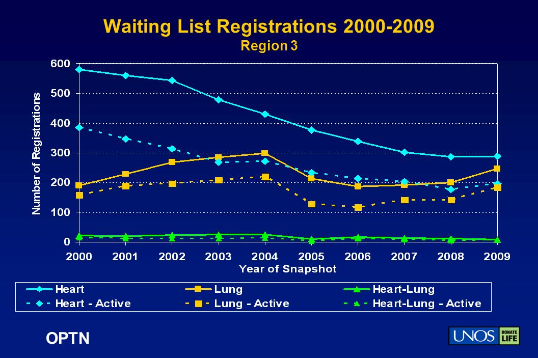 OPTN Waiting List Registrations 2000-2009 Region 3