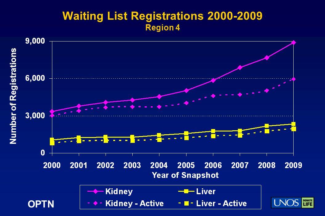 OPTN Waiting List Registrations 2000-2009 Region 4 Number of Registrations