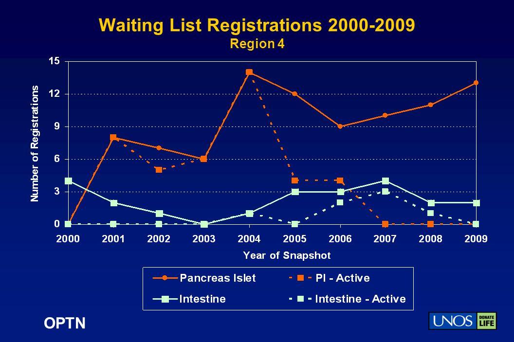 OPTN Waiting List Registrations 2000-2009 Region 4