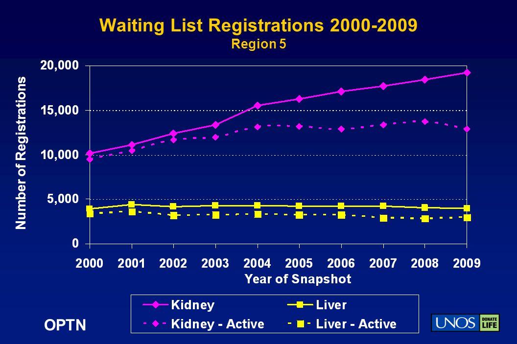 OPTN Waiting List Registrations 2000-2009 Region 5 Number of Registrations