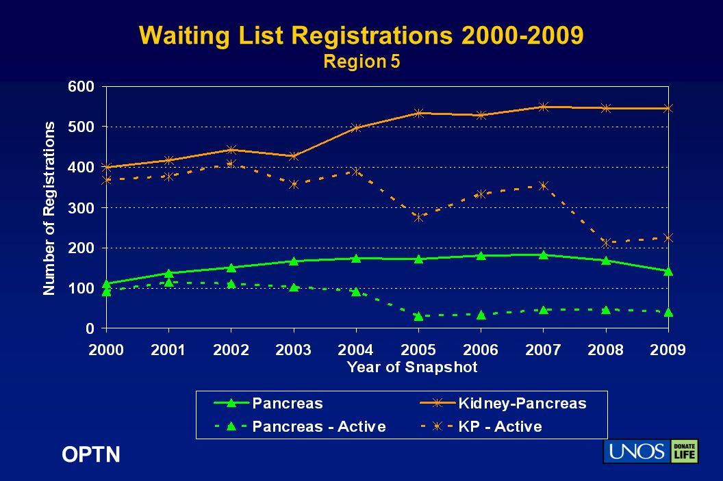 OPTN Waiting List Registrations 2000-2009 Region 5