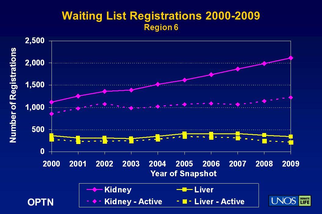 OPTN Waiting List Registrations 2000-2009 Region 6 Number of Registrations