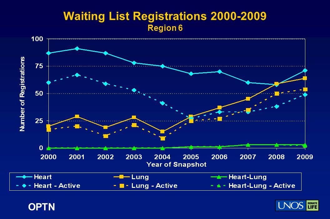 OPTN Waiting List Registrations 2000-2009 Region 6