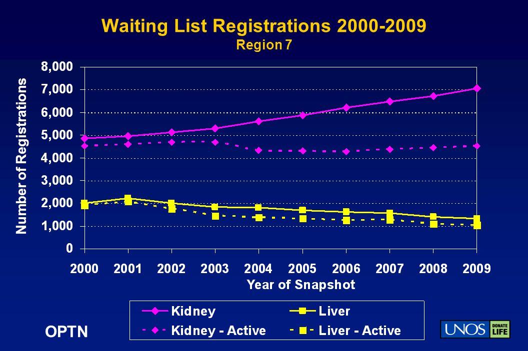 OPTN Waiting List Registrations 2000-2009 Region 7 Number of Registrations