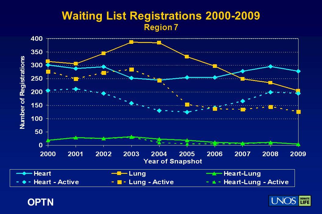 OPTN Waiting List Registrations 2000-2009 Region 7