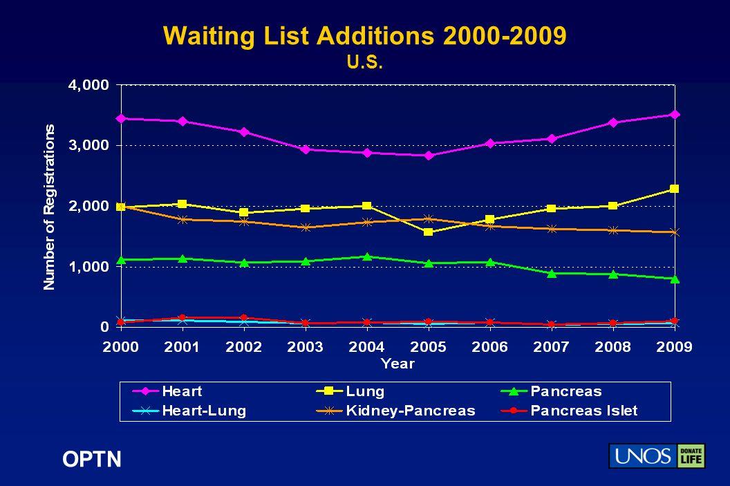 OPTN Waiting List Additions 2000-2009 U.S.