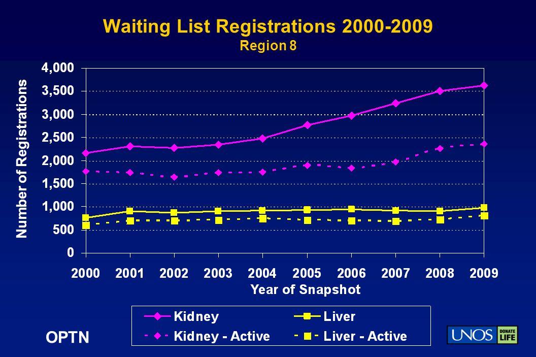OPTN Waiting List Registrations 2000-2009 Region 8 Number of Registrations