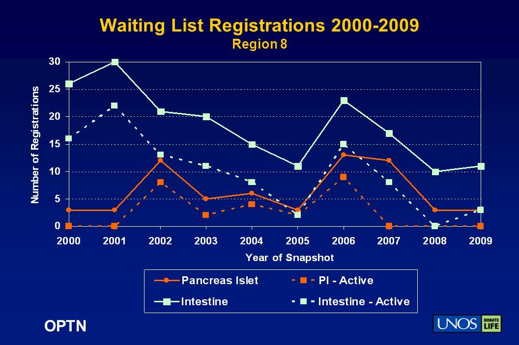 OPTN Waiting List Registrations 2000-2009 Region 8