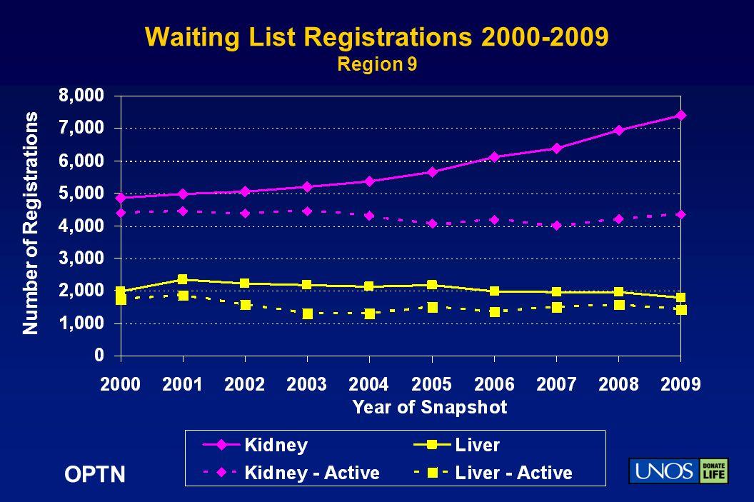 OPTN Waiting List Registrations 2000-2009 Region 9 Number of Registrations