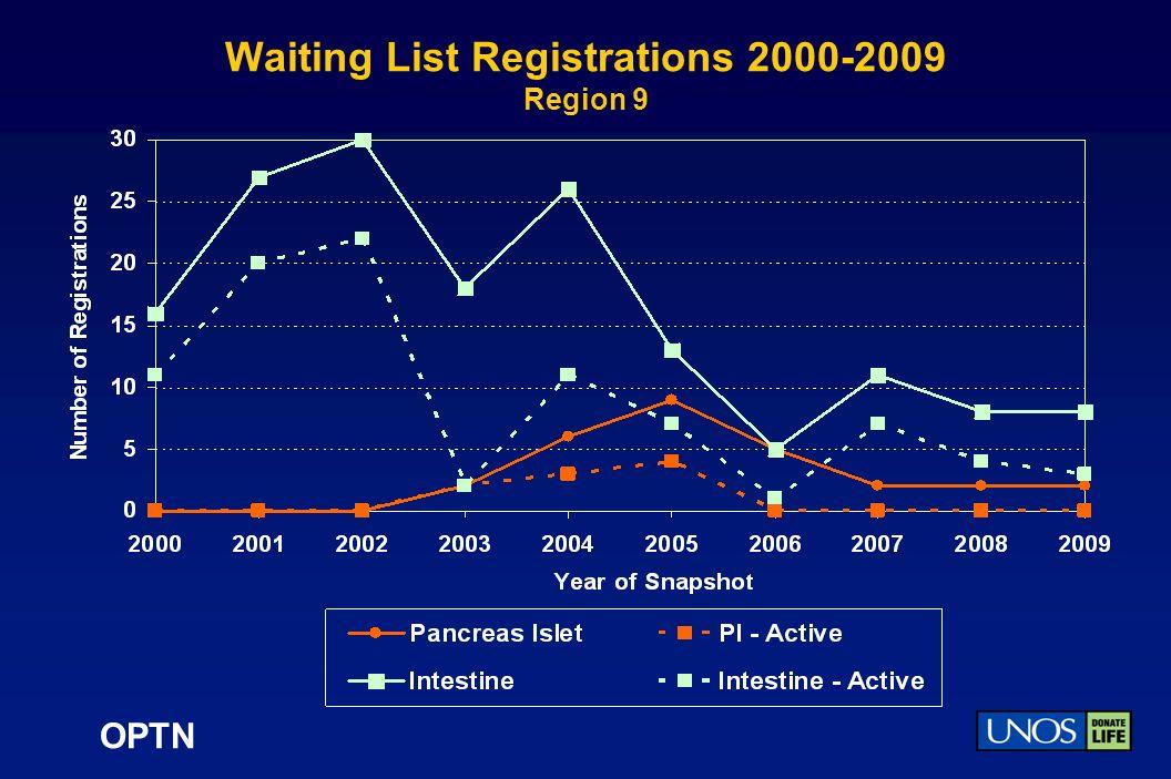 OPTN Waiting List Registrations 2000-2009 Region 9