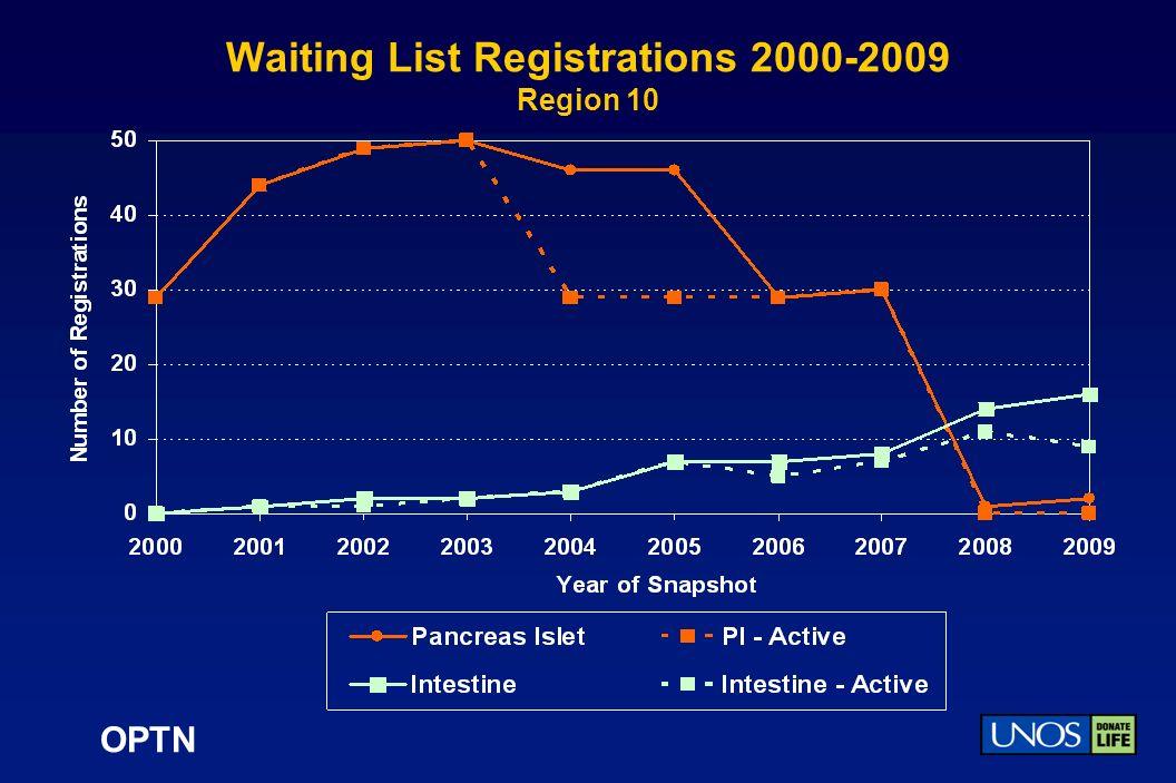 OPTN Waiting List Registrations 2000-2009 Region 10