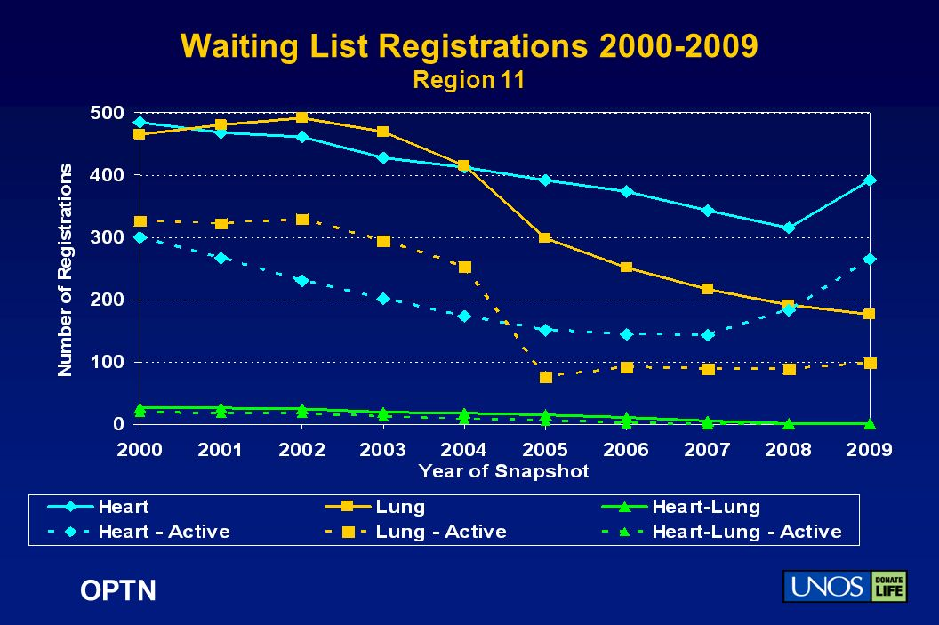 OPTN Waiting List Registrations 2000-2009 Region 11