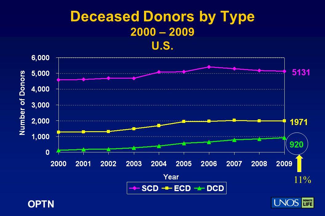 OPTN Deceased Donors by Type 2000 – 2009 U.S. 11%