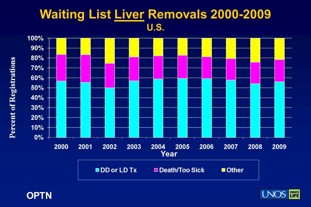OPTN Waiting List Liver Removals 2000-2009 U.S. Percent of Registrations