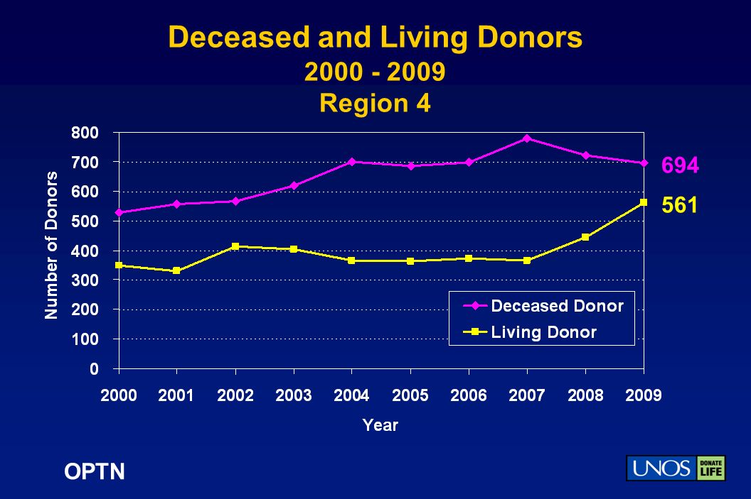 OPTN Deceased and Living Donors 2000 - 2009 Region 4 694 561