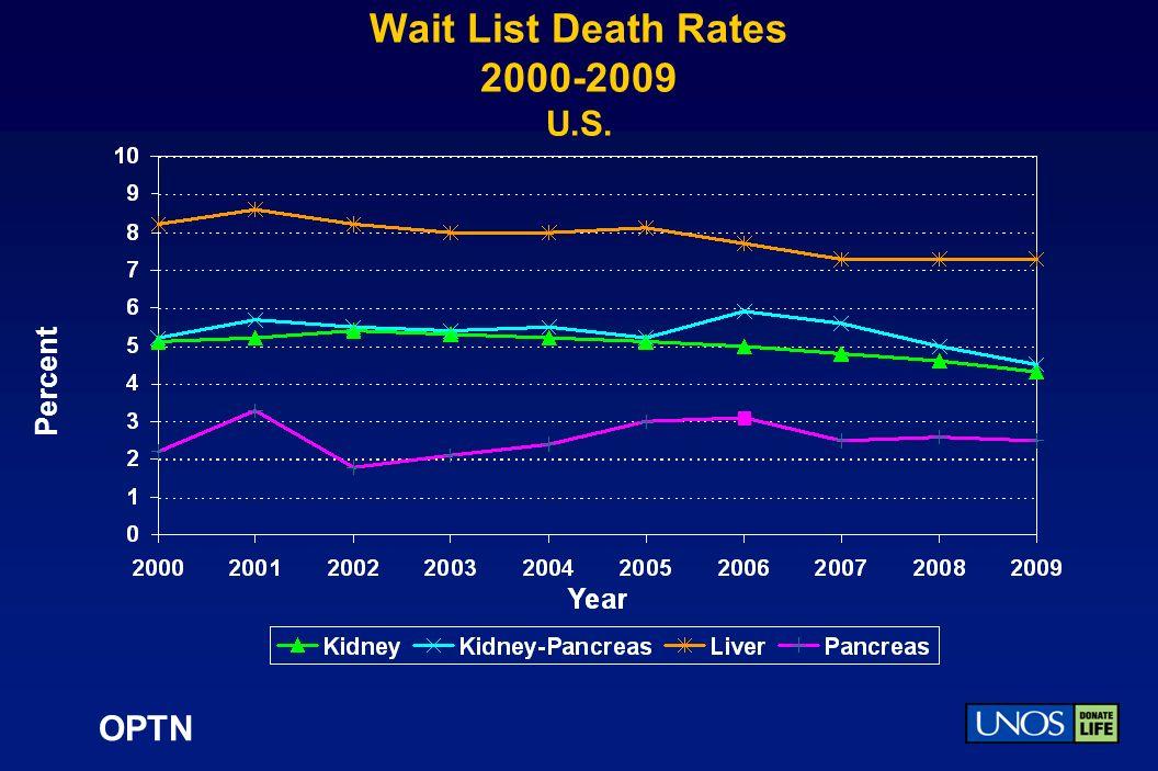 OPTN Wait List Death Rates 2000-2009 U.S. Percent