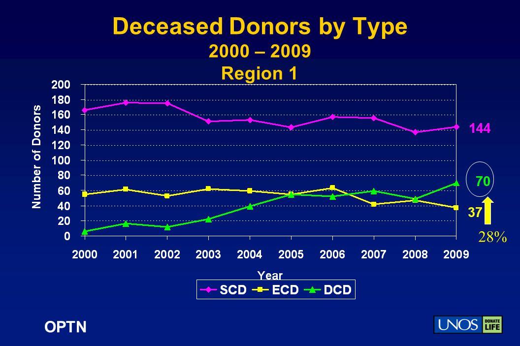OPTN Deceased Donors by Type 2000 – 2009 Region 1 28%