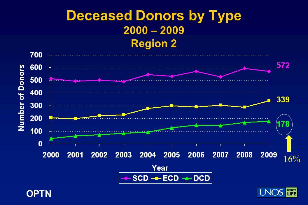 OPTN Deceased Donors by Type 2000 – 2009 Region 2 16%