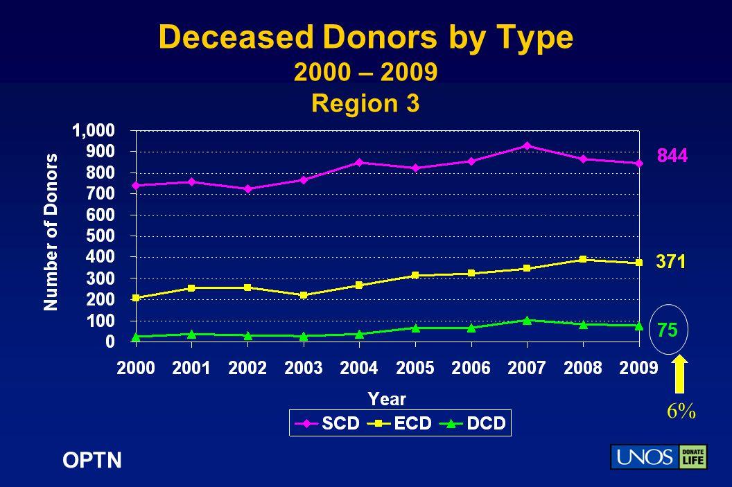 OPTN Deceased Donors by Type 2000 – 2009 Region 3 6%