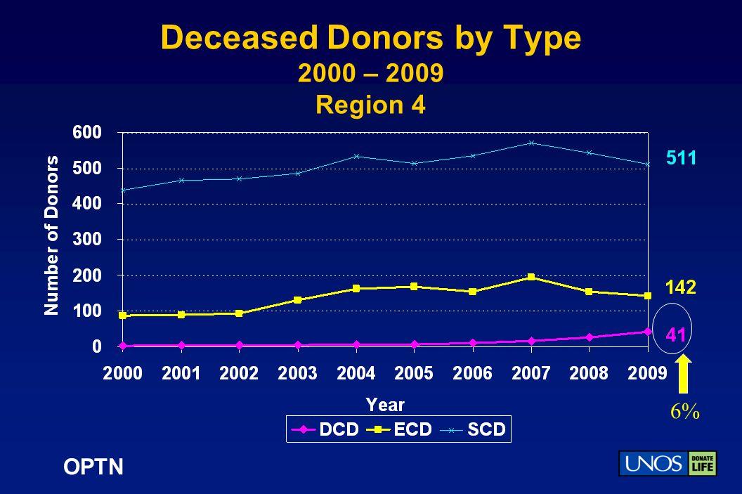 OPTN Deceased Donors by Type 2000 – 2009 Region 4 6%