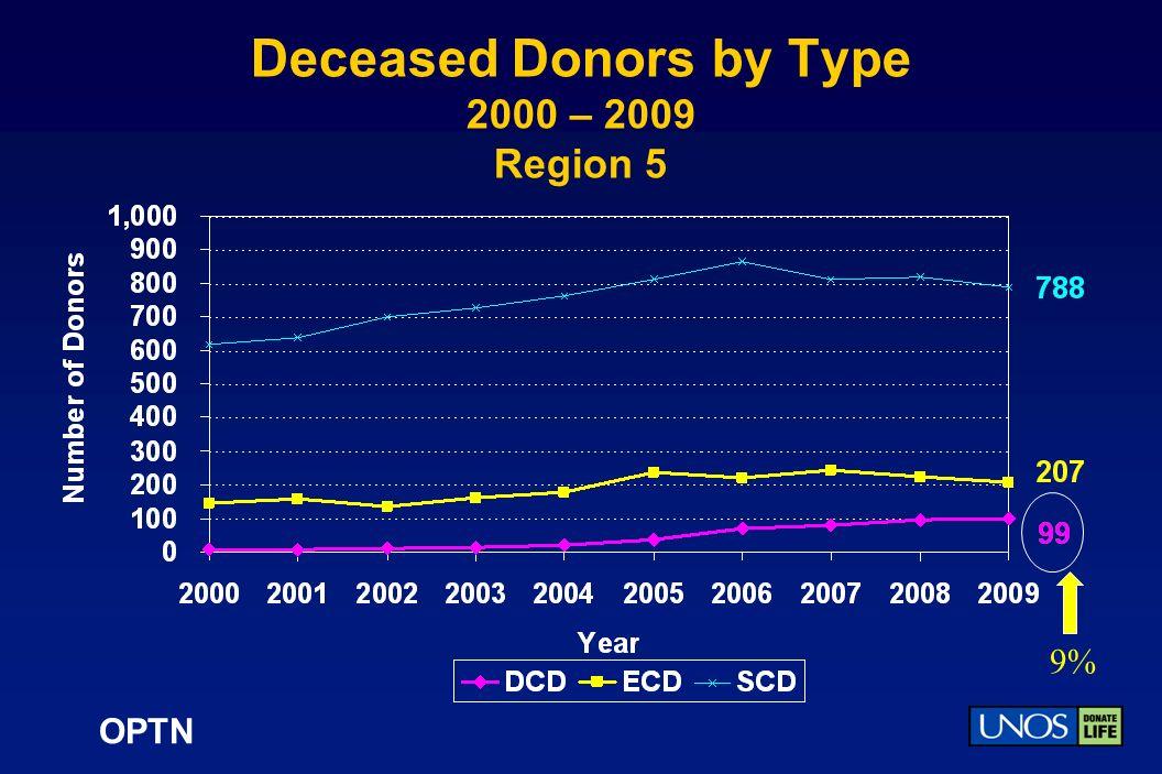 OPTN Deceased Donors by Type 2000 – 2009 Region 5 9%