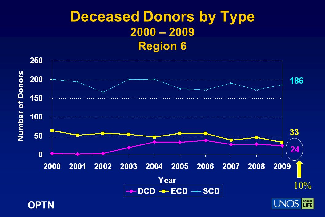 OPTN Deceased Donors by Type 2000 – 2009 Region 6 10%