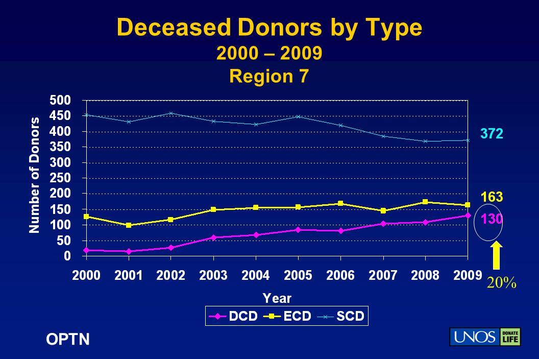 OPTN Deceased Donors by Type 2000 – 2009 Region 7 20%