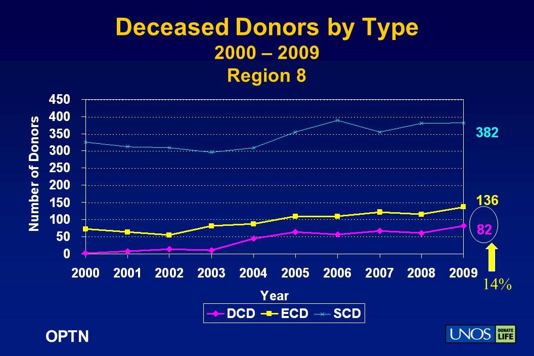 OPTN Deceased Donors by Type 2000 – 2009 Region 8 14%