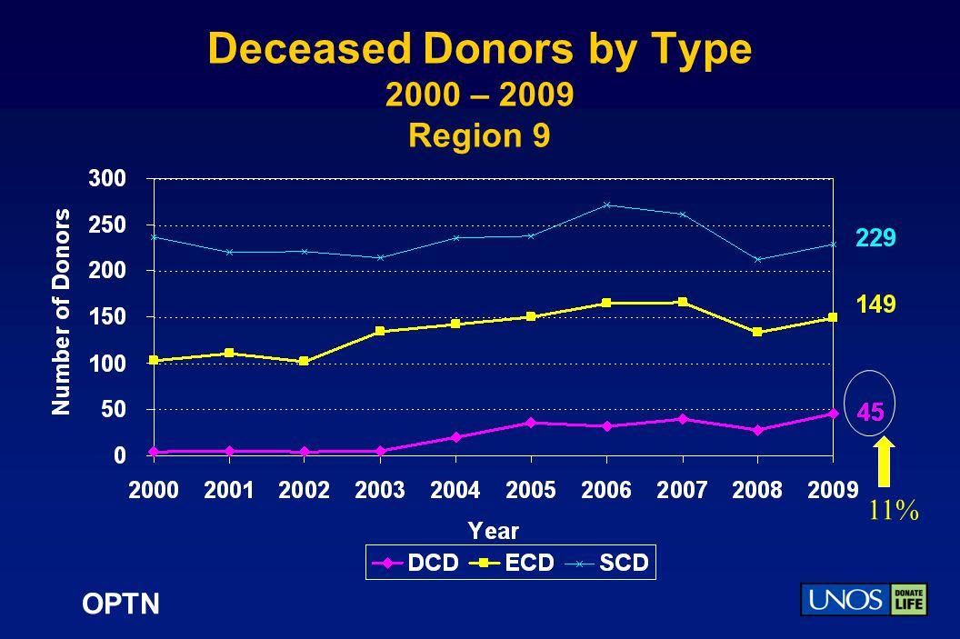 OPTN Deceased Donors by Type 2000 – 2009 Region 9 11%