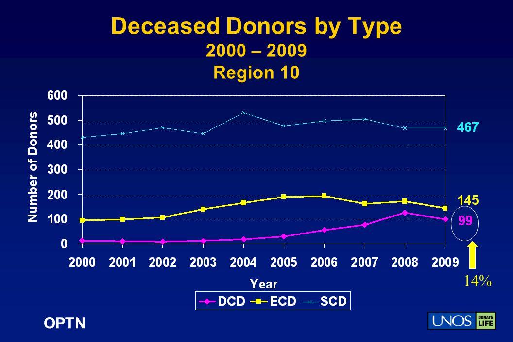 OPTN Deceased Donors by Type 2000 – 2009 Region 10 14%