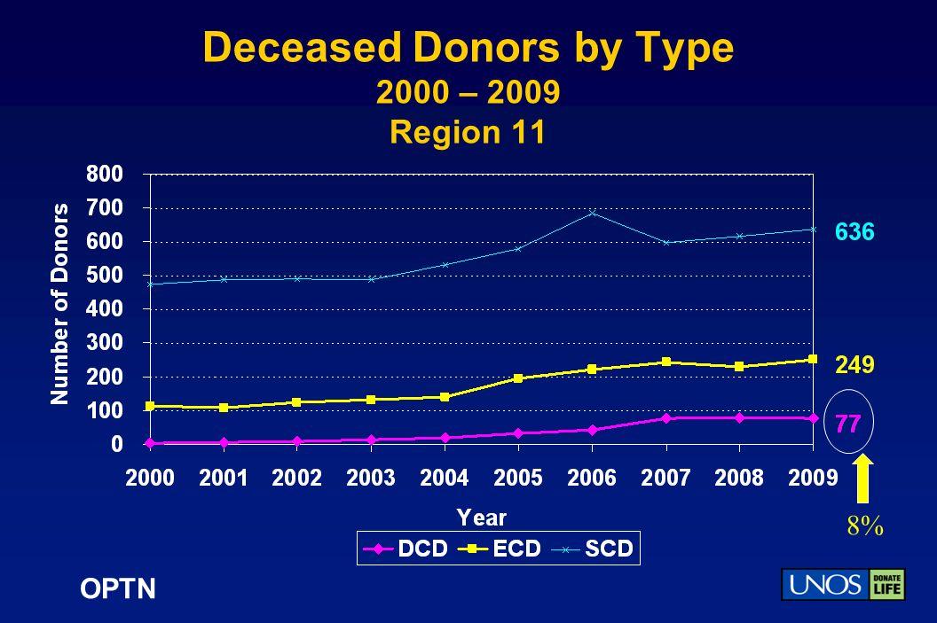 OPTN Deceased Donors by Type 2000 – 2009 Region 11 8%