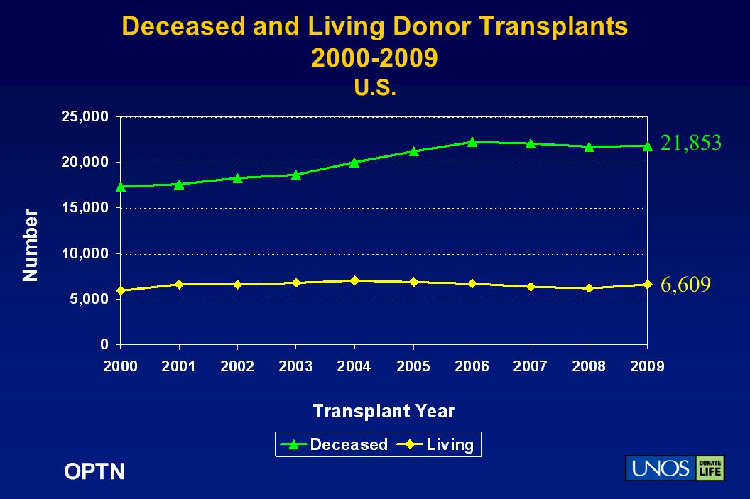 OPTN Deceased and Living Donor Transplants 2000-2009 U.S. Number 21,853 6,609