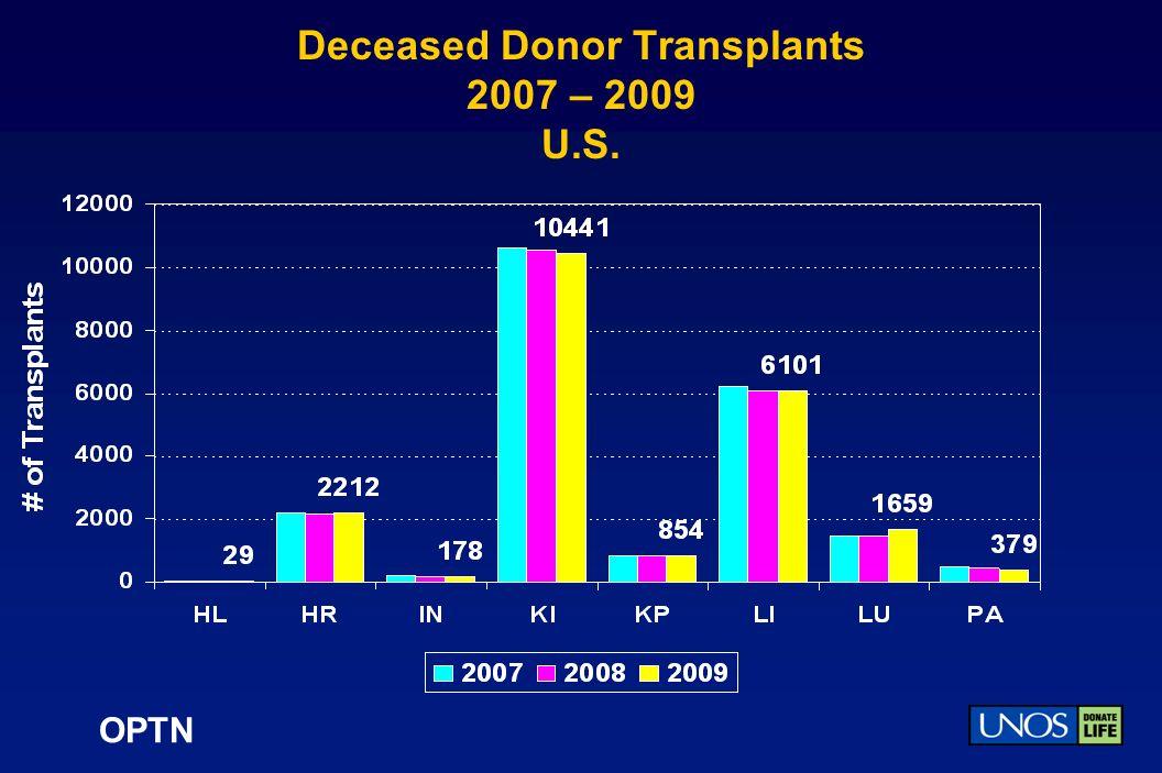 OPTN Deceased Donor Transplants 2007 – 2009 U.S.