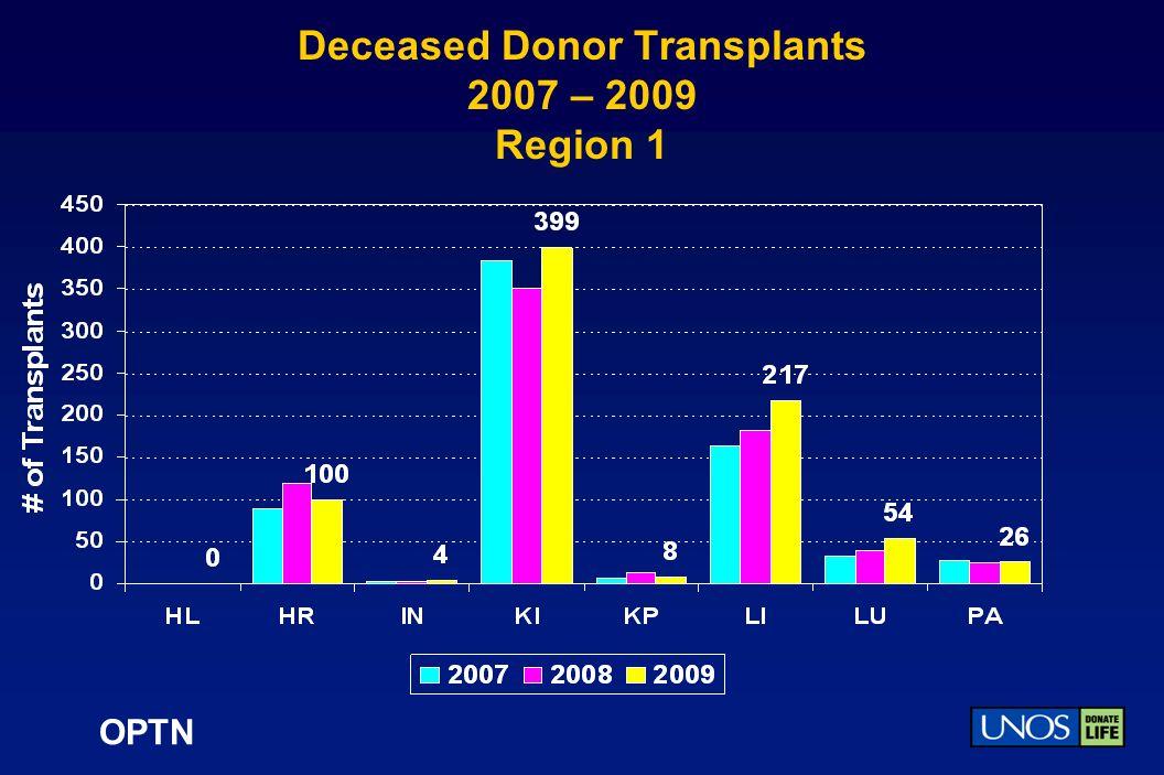 OPTN Deceased Donor Transplants 2007 – 2009 Region 1