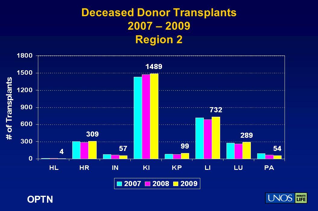 OPTN Deceased Donor Transplants 2007 – 2009 Region 2