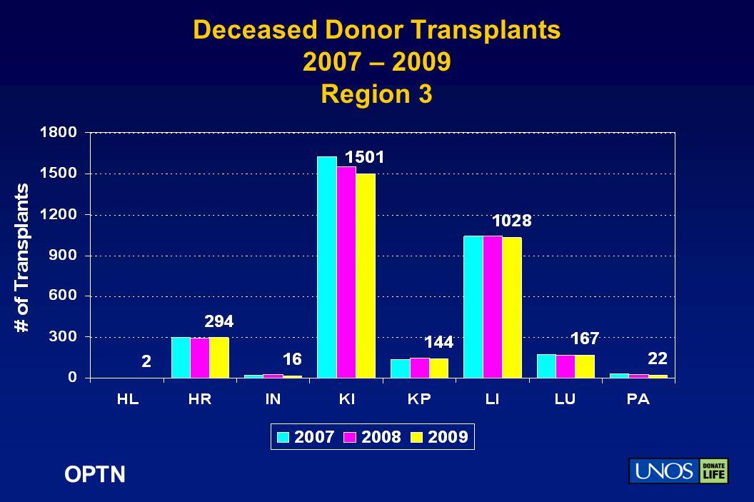 OPTN Deceased Donor Transplants 2007 – 2009 Region 3