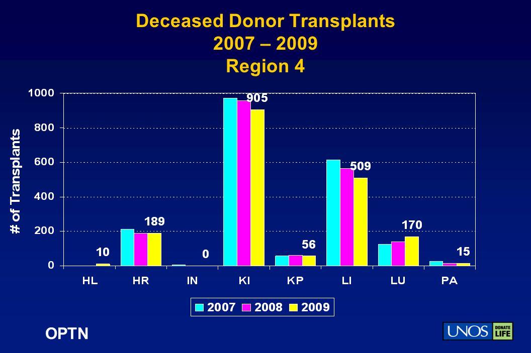 OPTN Deceased Donor Transplants 2007 – 2009 Region 4